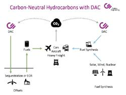 Carbon-Neutral Hydrocarbons with DAC